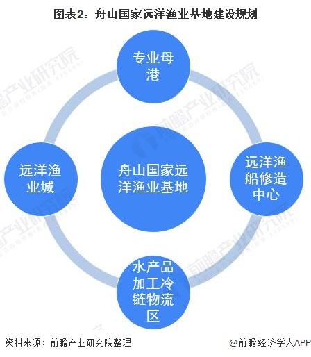 图表2:舟山国家远洋渔业基地建设规划