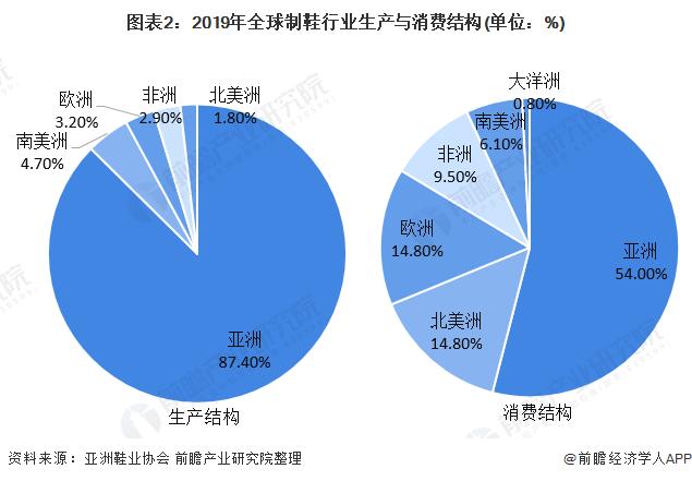 图表2:2019年全球制鞋行业生产与消费结构(单位:%)