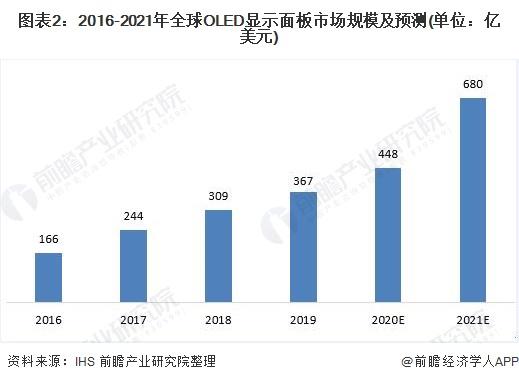 圖表2:2016-2021年全球OLED顯示面板市場規模及預測(單位:億美元)