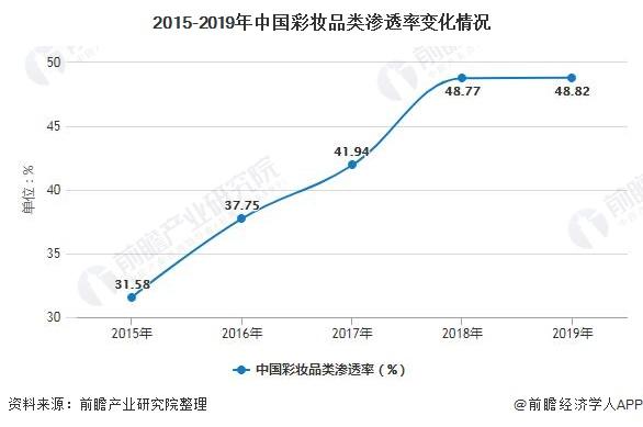 2015-2019年中国彩妆品类渗透率变化情况