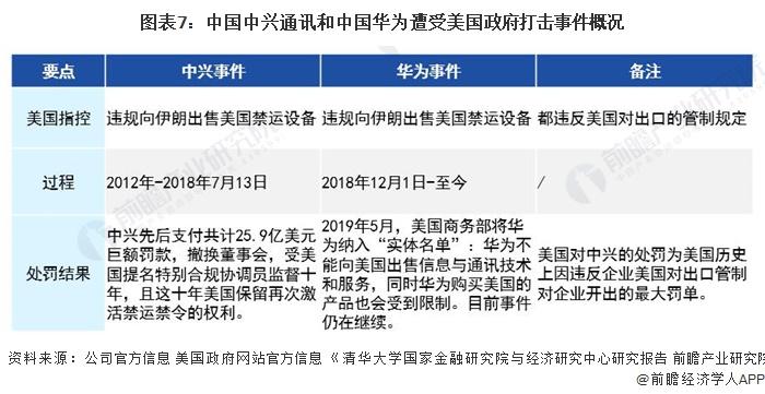 图表7:中国中兴通讯和中国华为遭受美国政府打击事件概况