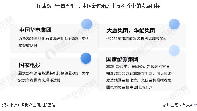 """图表9:""""十四五""""时期中国新能源产业部分企业的发展目标"""