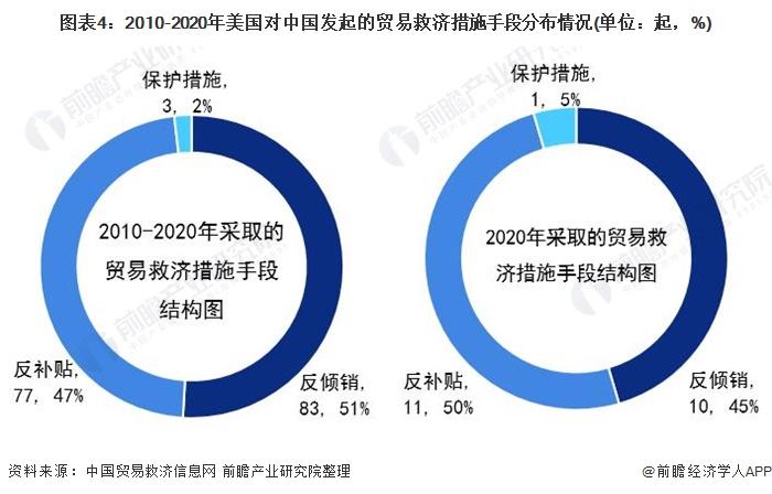 图表4:2010-2020年美国对中国发起的贸易救济措施手段分布情况(单位:起,%)