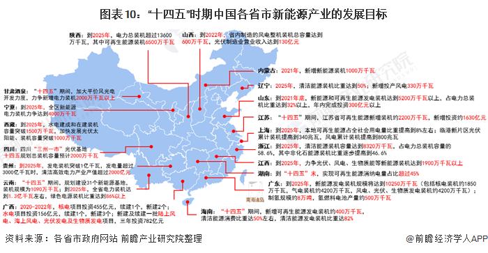 """图表10:""""十四五""""时期中国各省市新能源产业的发展目标"""