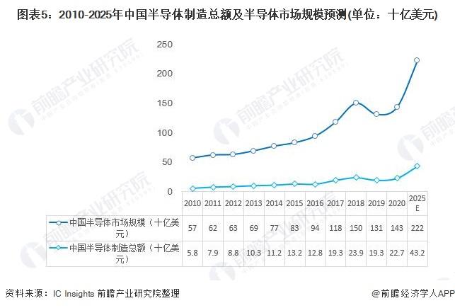 圖表5:2010-2025年中國半導體制造總額及半導體市場規模預測(單位:十億美元)