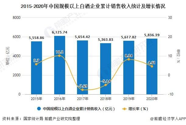 2015-2020年中国规模以上白酒企业累计销售收入统计及增长情况