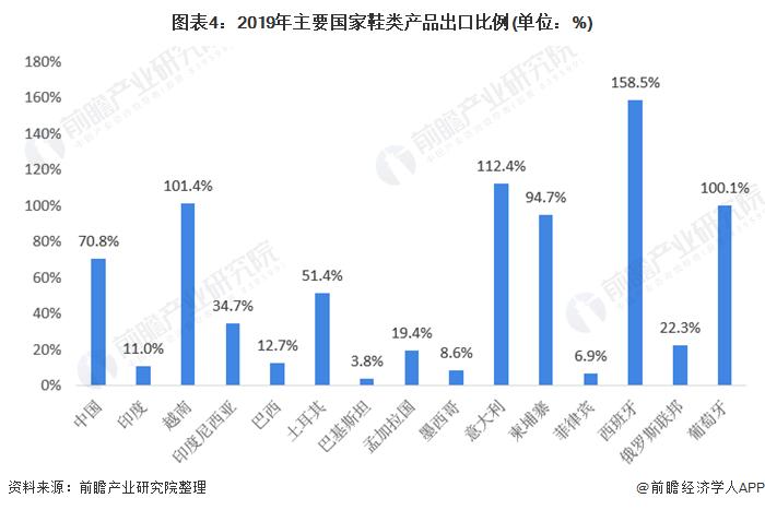 图表4:2019年主要国家鞋类产品出口比例(单位:%)