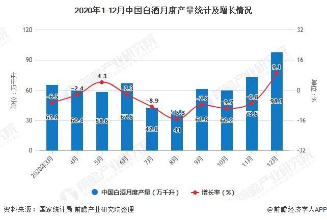 2020年1-12月中国白酒月度产量统计及增长情况