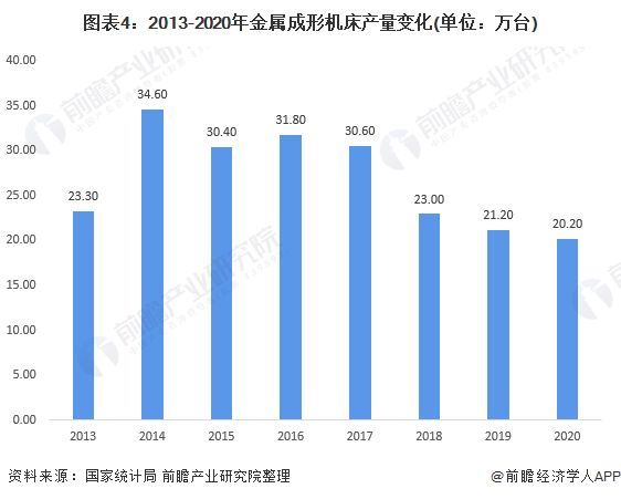 图表4:2013-2020年金属成形机床产量变化(单位:万台)