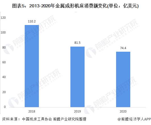 图表5:2013-2020年金属成形机床消费额变化(单位:亿美元)