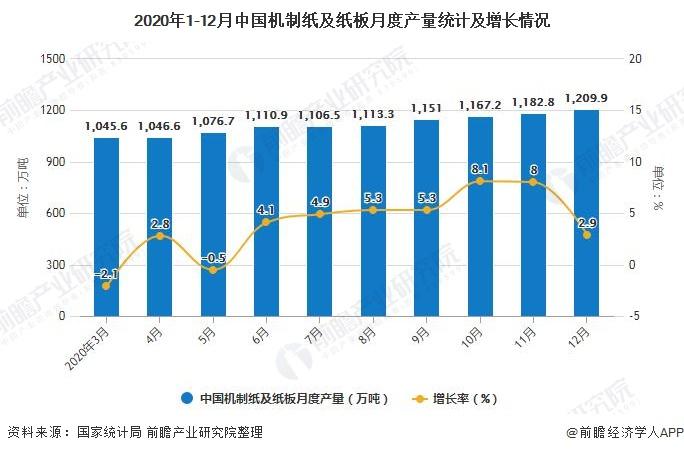 2020年1-12月中国机制纸及纸板月度产量统计及增长情况
