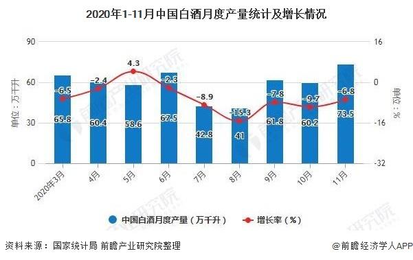 2020年1-11月中国白酒月度产量统计及增长情况