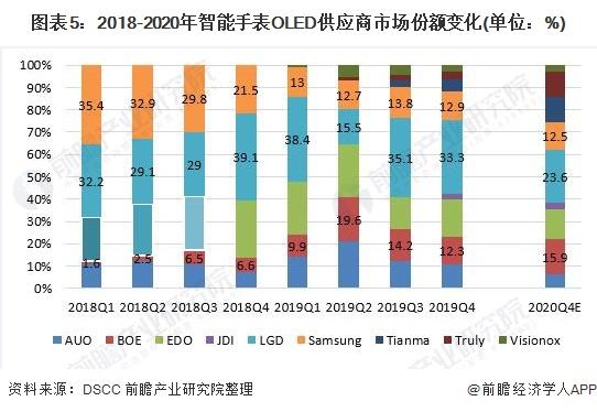 圖表5:2018-2020年智能手表OLED供應商市場份額變化(單位:%)