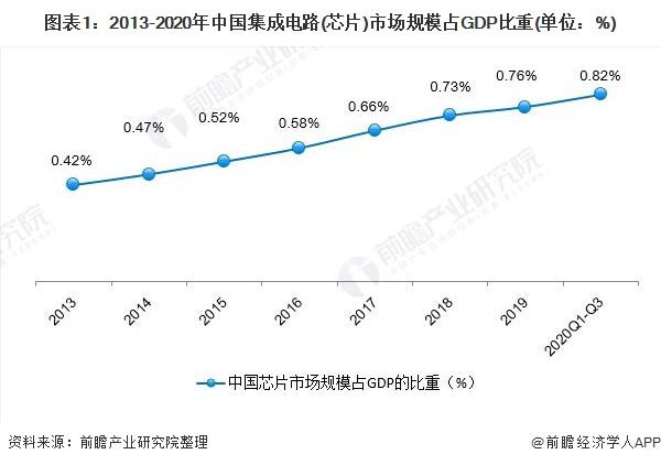 圖表1:2013-2020年中國集成電路(芯片)市場規模占GDP比重(單位:%)