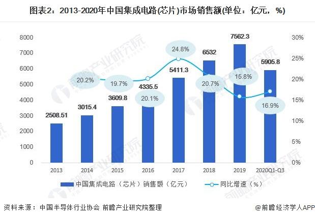 圖表2:2013-2020年中國集成電路(芯片)市場銷售額(單位:億元,%)