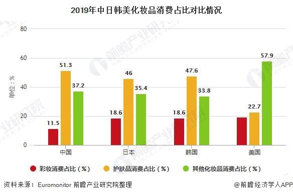 2019年中日韩美化妆品消费占比对比情况