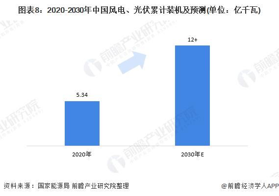 图表8:2020-2030年中国风电、光伏累计装机及预测(单位:亿千瓦)