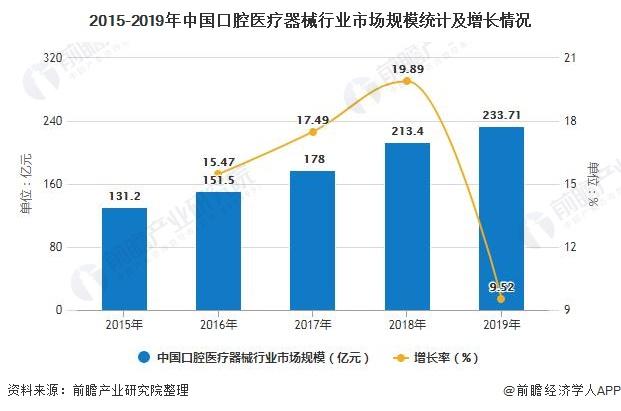 2015-2019年中国口腔医疗器械行业市场规模统计及增长情况
