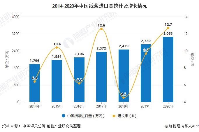 2014-2020年中国纸浆进口量统计及增长情况