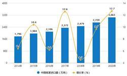 2020年全年中国<em>造纸</em>行业产量规模及进口贸易情况 新闻纸累计产量突破百万吨