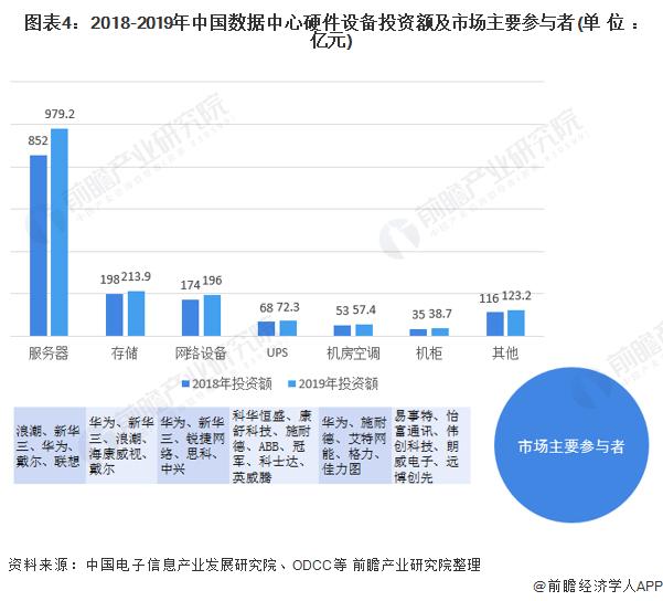 图表4:2018-2019年中国数据中心硬件设备投资额及市场主要参与者(单位:亿元)