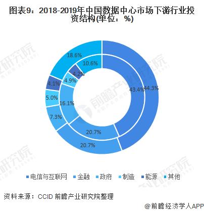 图表9:2018-2019年中国数据中心市场下游行业投资结构(单位:%)