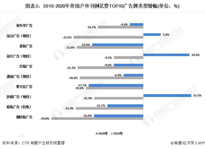 图表2:2019-2020年传统户外刊例花费*0广告牌类型增幅(单位:%)