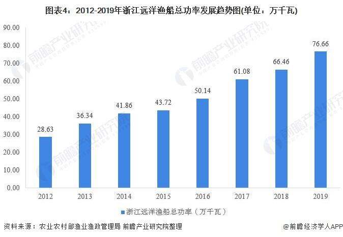 图表4:2012-2019年浙江远洋渔船总功率发展趋势图(单位:万千瓦)