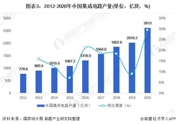 圖表3:2012-2020年中國集成電路產量(單位:億塊,%)