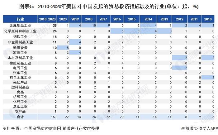 图表5:2010-2020年美国对中国发起的贸易救济措施涉及的行业(单位:起,%)