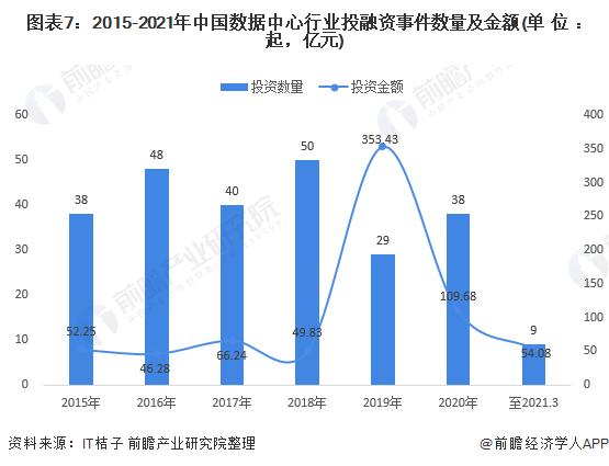 图表7:2015-2021年中国数据中心行业投融资事件数量及金额(单位:起,亿元)