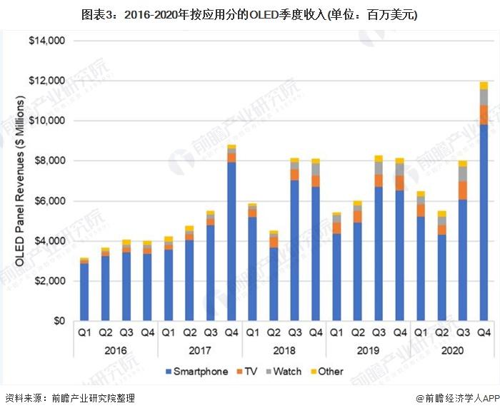 圖表3:2016-2020年按應用分的OLED季度收入(單位:百萬美元)
