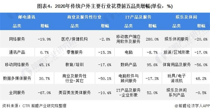 图表4:2020年传统户外主要行业花费前五品类增幅(单位:%)