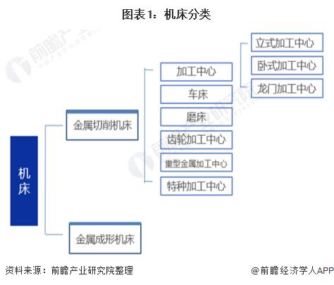 图表1:机床分类