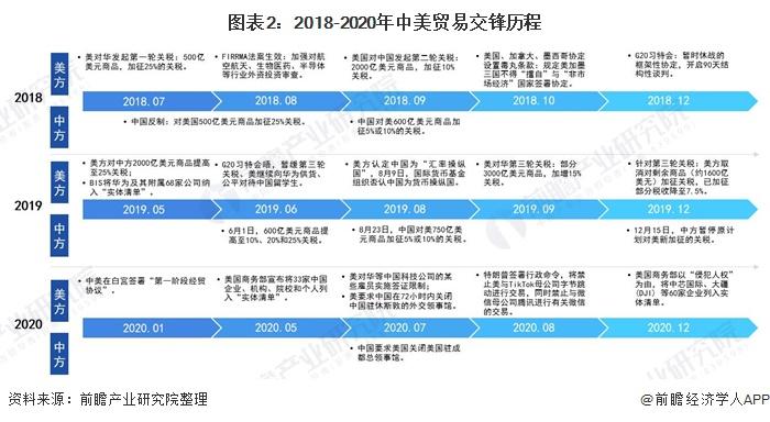 图表2:2018-2020年中美贸易交锋历程