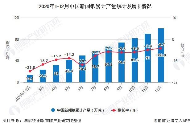2020年1-12月中国新闻纸累计产量统计及增长情况
