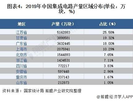 圖表4:2019年中國集成電路產量區域分布(單位:萬塊,%)
