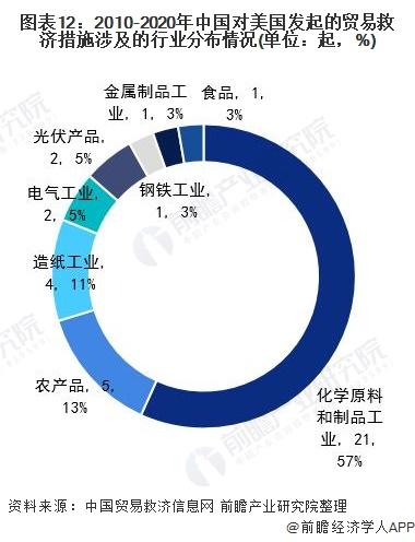 图表12:2010-2020年中国对美国发起的贸易救济措施涉及的行业分布情况(单位:起,%)