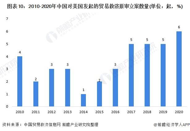 图表10:2010-2020年中国对美国发起的贸易救济原审立案数量(单位:起,%)