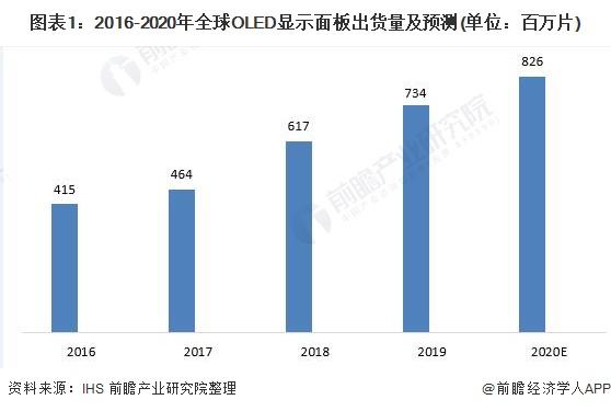 圖表1:2016-2020年全球OLED顯示面板出貨量及預測(單位:百萬片)