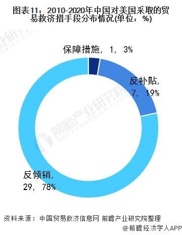 图表11:2010-2020年中国对美国采取的贸易救济措手段分布情况(单位:%)