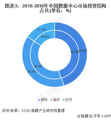图表3:2018-2019年中国数据中心市场投资结构占比(单位:%)