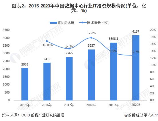 图表2:2015-2020年中国数据中心行业IT投资规模情况(单位:亿元,%)