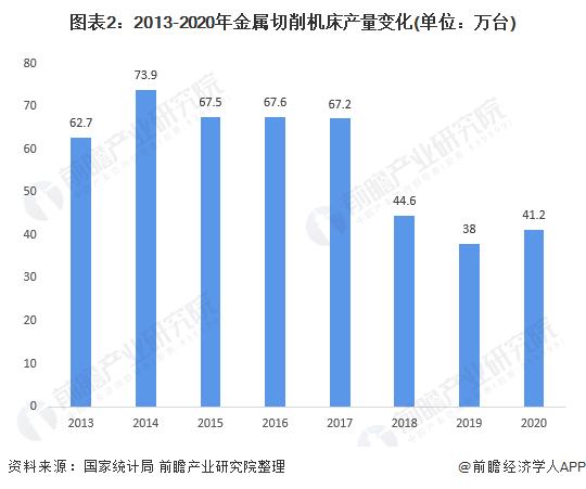 图表2:2013-2020年金属切削机床产量变化(单位:万台)