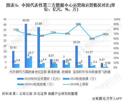 图表5:中国代表性第三方数据中心运营商运营情况对比(单位:亿元,%,万)