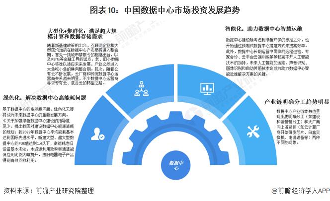 图表10:中国数据中心市场投资发展趋势