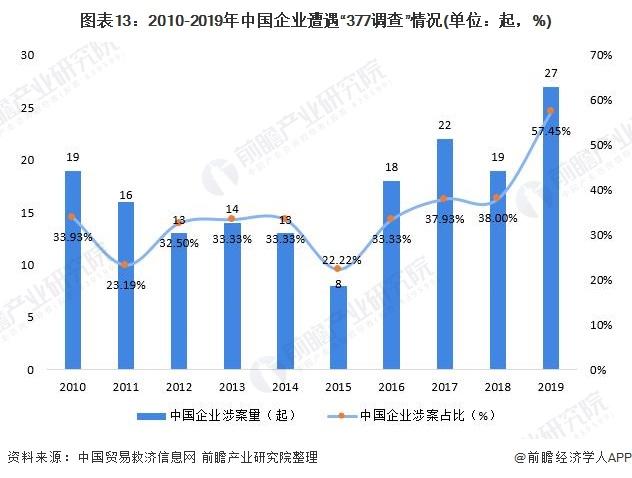 """图表13:2010-2019年中国企业遭遇""""377调查""""情况(单位:起,%)"""