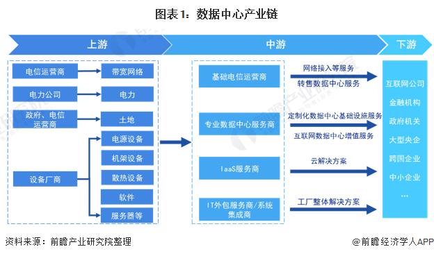 图表1:数据中心产业链