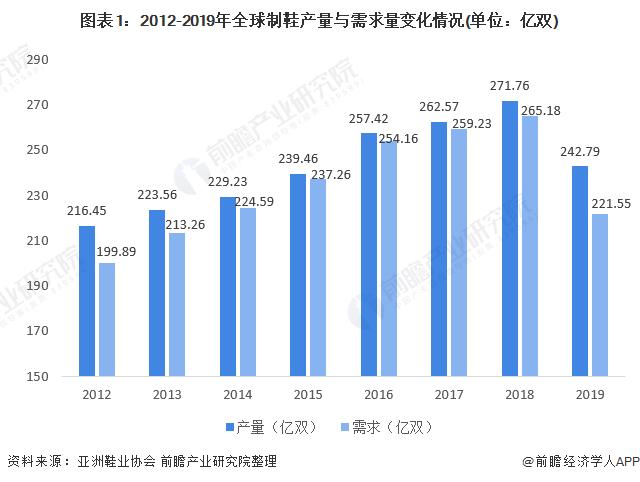 图表1:2012-2019年全球制鞋产量与需求量变化情况(单位:亿双)