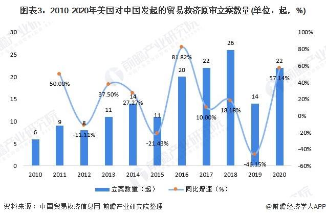 图表3:2010-2020年美国对中国发起的贸易救济原审立案数量(单位:起,%)